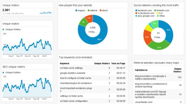 General Analytics Dashboard